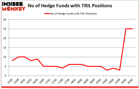 Is TRIL A Good Stock To Buy?