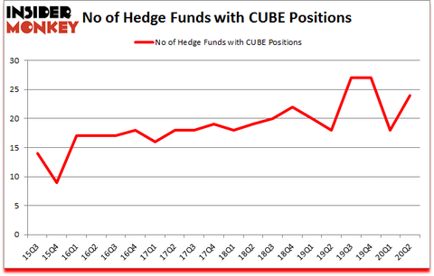 Is CUBE A Good Stock To Buy?