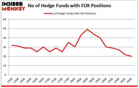 Is FOX A Good Stock To Buy?