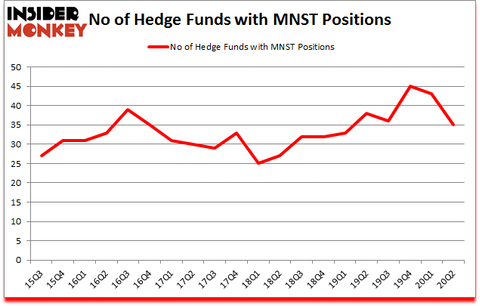 Is MNST A Good Stock To Buy?