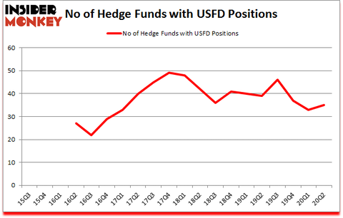 Is USFD A Good Stock To Buy?