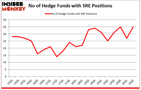 Is SRE A Good Stock To Buy?