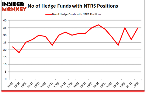Is NTRS A Good Stock To Buy?
