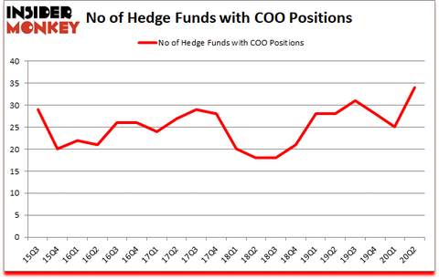 Is COO A Good Stock To Buy?