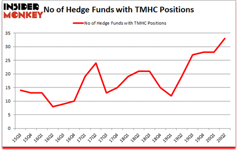 Is TMHC A Good Stock To Buy?