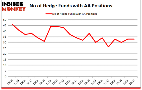 Is AA A Good Stock To Buy?