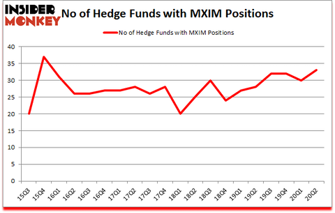 Is MXIM A Good Stock To Buy?