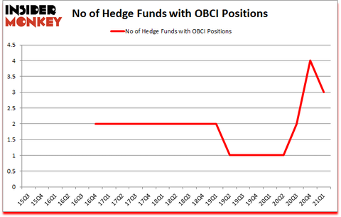 Is OBCI A Good Stock To Buy?