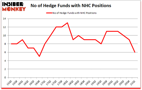 Is NHC A Good Stock To Buy?