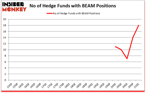 Is BEAM A Good Stock To Buy?