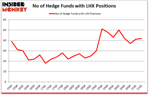 Is LHX A Good Stock To Buy?